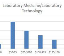 labmed-labtech