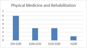 physical_med_rehabilitation