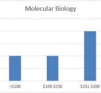 molecularbiology