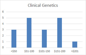 clinical_genetics